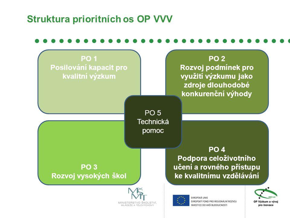 Struktura prioritních os OP VVV PO 1 Posilování kapacit pro kvalitní výzkum PO 2 Rozvoj podmínek pro využití výzkumu jako zdroje dlouhodobé konkurenční výhody PO 4 Podpora celoživotního učení a rovného přístupu ke kvalitnímu vzdělávání PO 3 Rozvoj vysokých škol PO 5 Technická pomoc