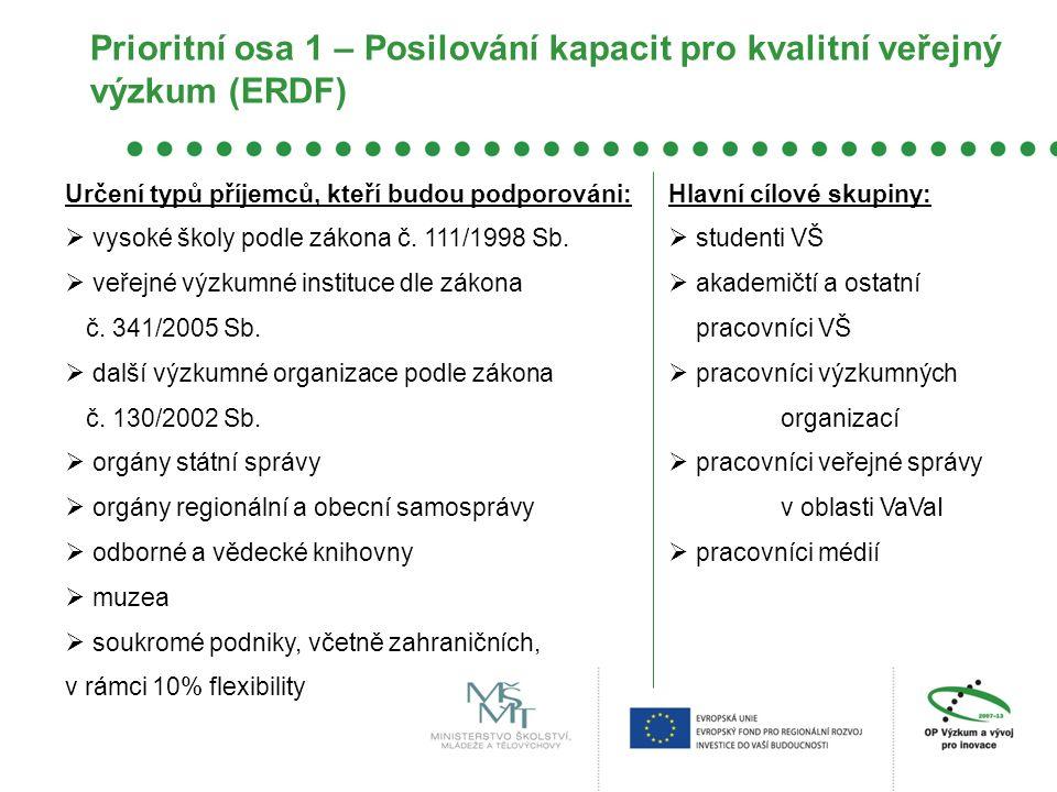 Prioritní osa 2 – Rozvoj prostředí pro využití výzkumu jako zdroje dlouhodobé konkurenční výhody (ERDF) Tematický cíl: 1.
