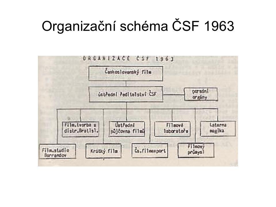 Organizační schéma ČSF 1963