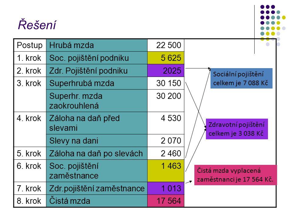 Řešení PostupHrubá mzda22 500 1. krokSoc. pojištění podniku5 625 2.