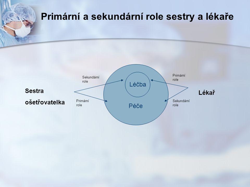Péče Léčba Sestra ošetřovatelka Lékař Sekundární role Primární role Sekundární role Primární a sekundární role sestry a lékaře