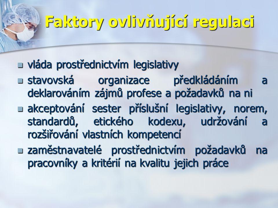 Faktory ovlivňující regulaci vláda prostřednictvím legislativy vláda prostřednictvím legislativy stavovská organizace předkládáním a deklarováním zájmů profese a požadavků na ni stavovská organizace předkládáním a deklarováním zájmů profese a požadavků na ni akceptování sester příslušní legislativy, norem, standardů, etického kodexu, udržování a rozšiřování vlastních kompetencí akceptování sester příslušní legislativy, norem, standardů, etického kodexu, udržování a rozšiřování vlastních kompetencí zaměstnavatelé prostřednictvím požadavků na pracovníky a kritérií na kvalitu jejich práce zaměstnavatelé prostřednictvím požadavků na pracovníky a kritérií na kvalitu jejich práce