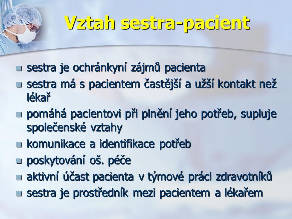 Vztah sestra-pacient sestra je ochránkyní zájmů pacienta sestra je ochránkyní zájmů pacienta sestra má s pacientem častější a užší kontakt než lékař sestra má s pacientem častější a užší kontakt než lékař pomáhá pacientovi při plnění jeho potřeb, supluje společenské vztahy pomáhá pacientovi při plnění jeho potřeb, supluje společenské vztahy komunikace a identifikace potřeb komunikace a identifikace potřeb poskytování oš.