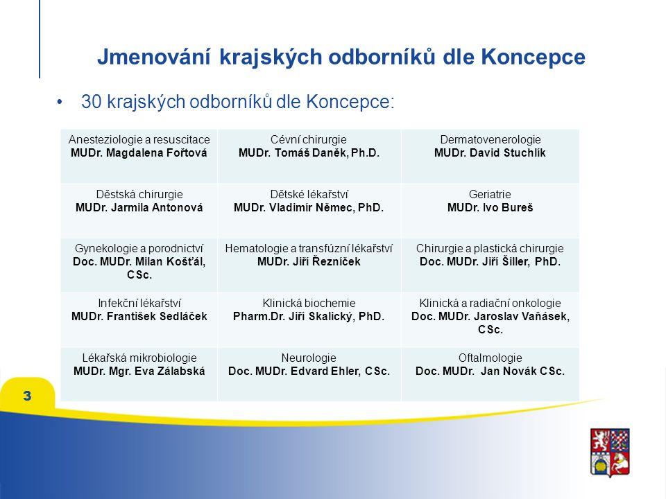30 krajských odborníků dle Koncepce: 3 Anesteziologie a resuscitace MUDr.