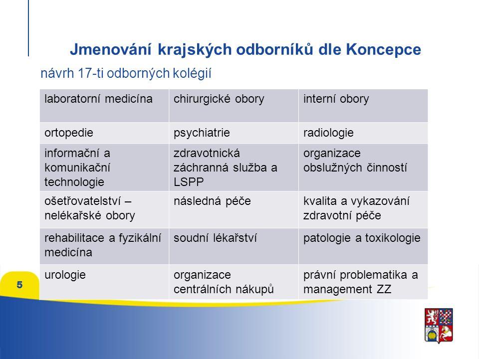 5 návrh 17-ti odborných kolégií Jmenování krajských odborníků dle Koncepce laboratorní medicínachirurgické oboryinterní obory ortopediepsychiatrieradiologie informační a komunikační technologie zdravotnická záchranná služba a LSPP organizace obslužných činností ošetřovatelství – nelékařské obory následná péčekvalita a vykazování zdravotní péče rehabilitace a fyzikální medicína soudní lékařstvípatologie a toxikologie urologieorganizace centrálních nákupů právní problematika a management ZZ