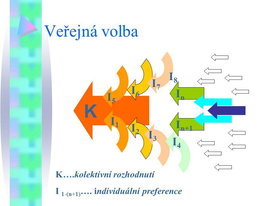 Veřejná volba K I1I1 I2I2 I5I5 I7I7 I8I8 I6I6 InIn I n+1 I4I4 I3I3 K….kolektivní rozhodnutí I 1-(n+1) …. individuální preference