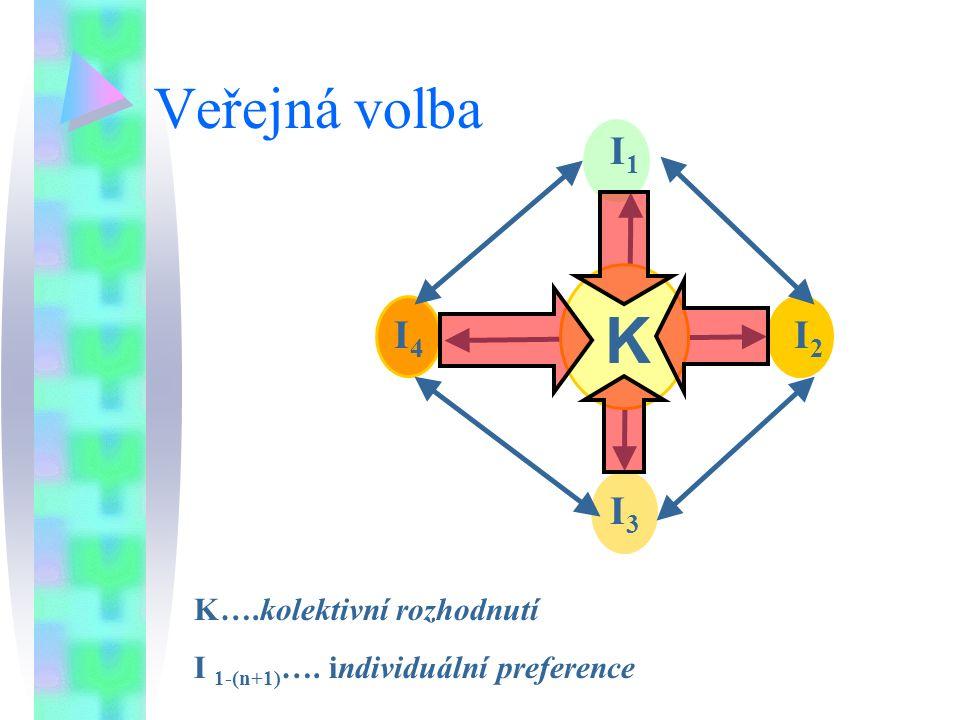 Veřejná volba K….kolektivní rozhodnutí I 1-(n+1) …. individuální preference I4I4 I2I2 I3I3 I1I1 K