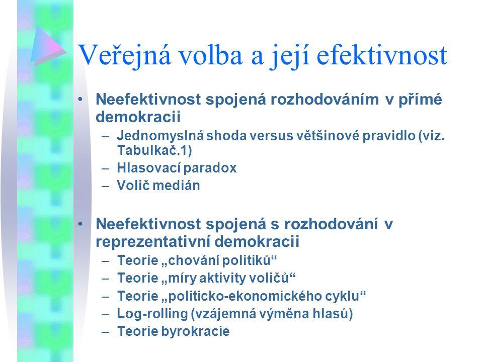 Veřejná volba a její efektivnost Neefektivnost spojená rozhodováním v přímé demokracii –Jednomyslná shoda versus většinové pravidlo (viz. Tabulkač.1)