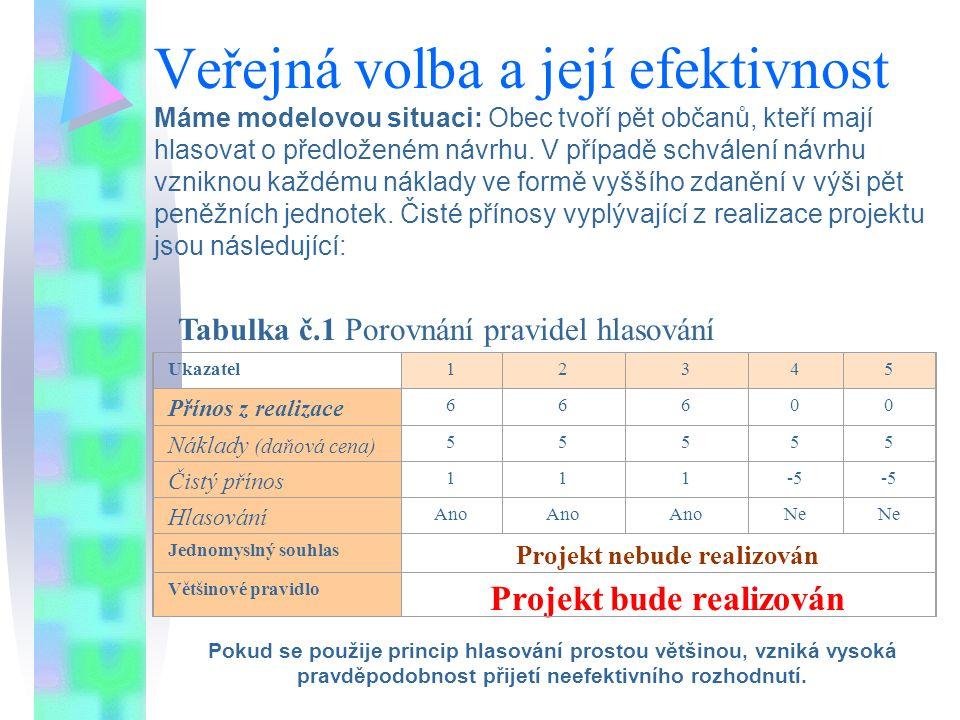 Veřejná volba a její efektivnost Máme modelovou situaci: Obec tvoří pět občanů, kteří mají hlasovat o předloženém návrhu. V případě schválení návrhu v