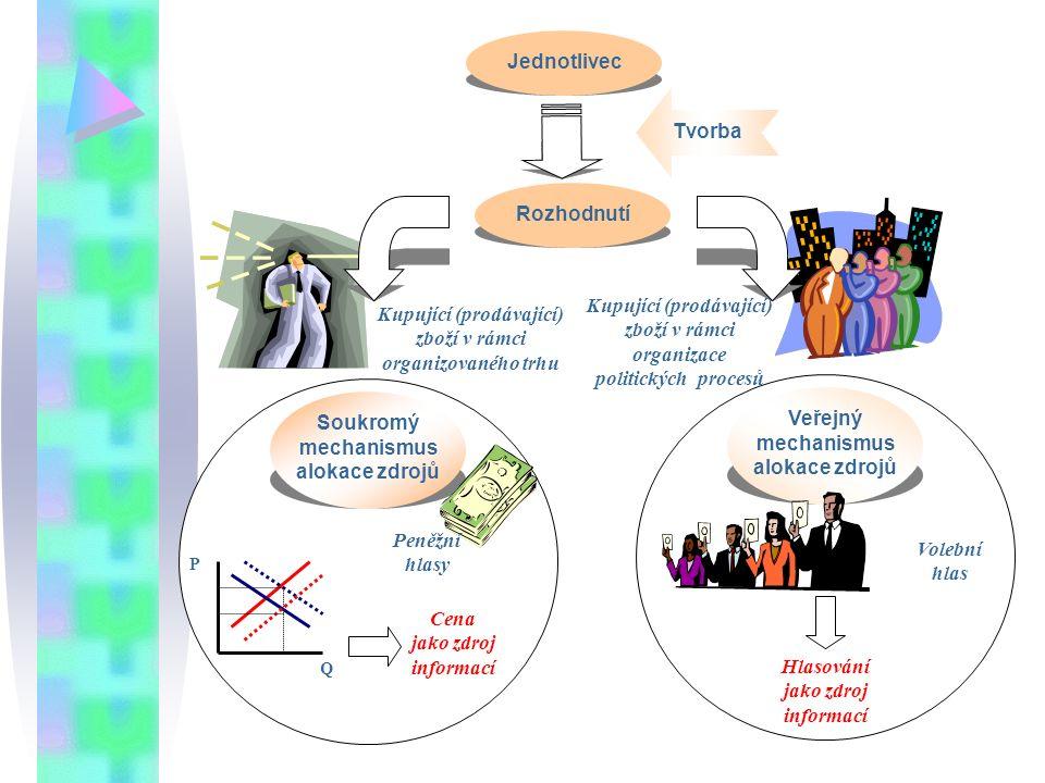 Komparace politického a ekonomického trhu AspektPolitický trhEkonomický trh (soukr.st.) InstitucionálníProbíhá ve VSProbíhá v soukr.