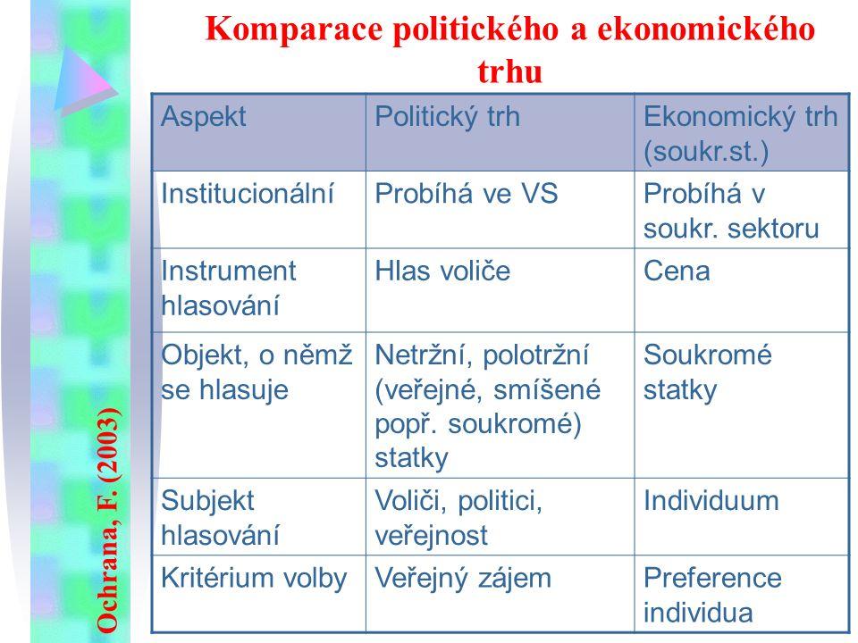 Komparace politického a ekonomického trhu AspektPolitický trhEkonomický trh (soukr.st.) InstitucionálníProbíhá ve VSProbíhá v soukr. sektoru Instrumen