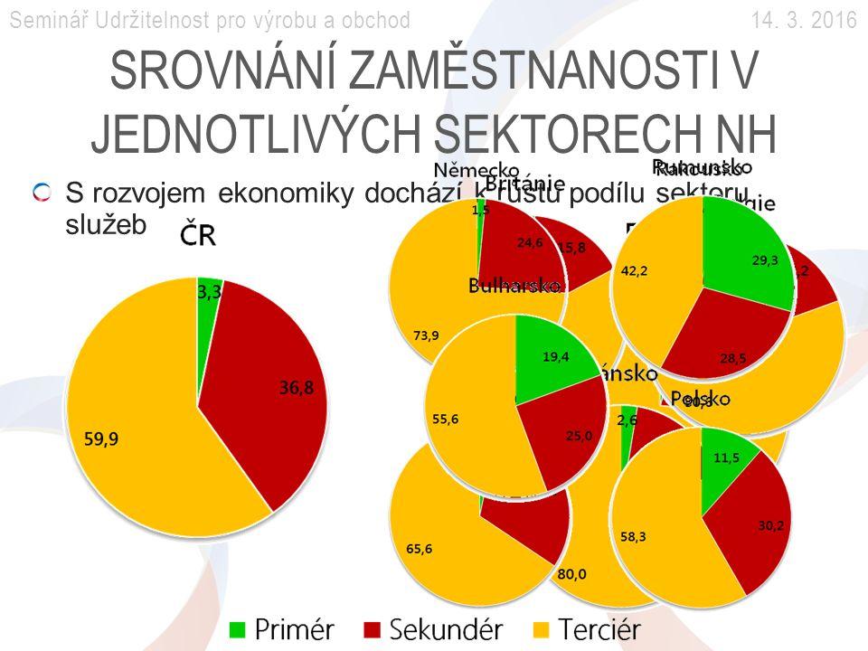 SROVNÁNÍ ZAMĚSTNANOSTI V JEDNOTLIVÝCH SEKTORECH NH Seminář Udržitelnost pro výrobu a obchod 14.