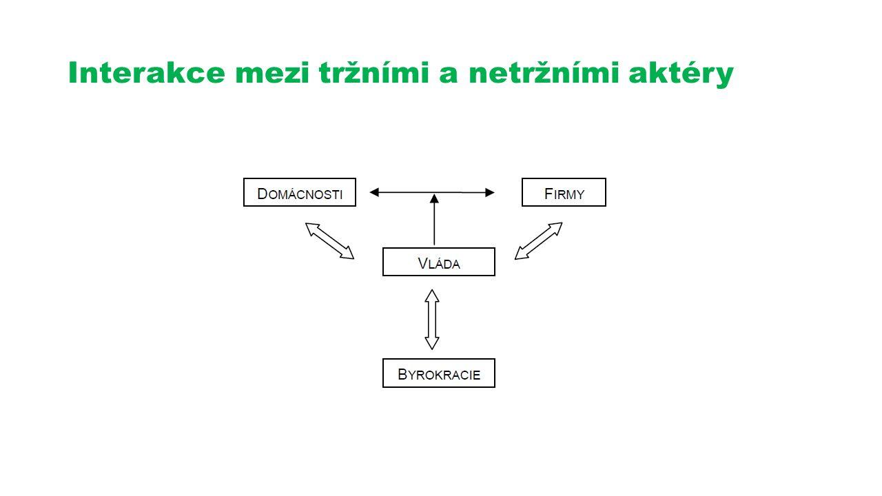 Interakce mezi tržními a netržními aktéry