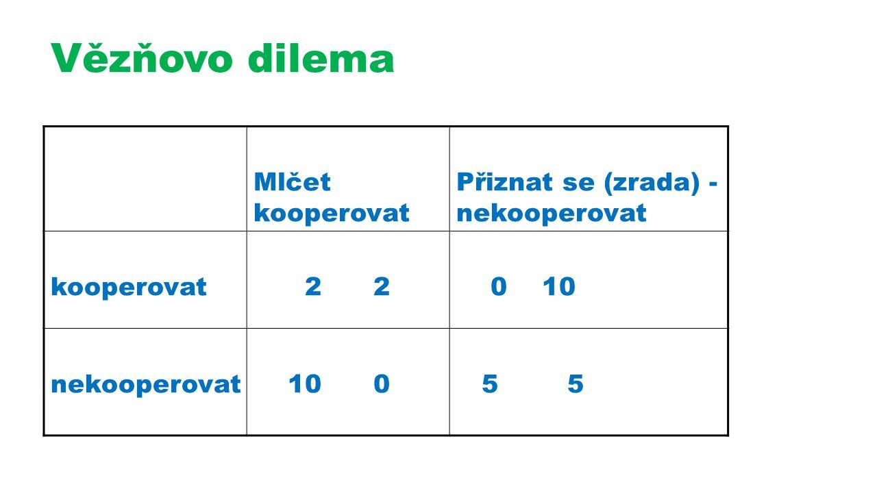 Vězňovo dilema Mlčet kooperovat Přiznat se (zrada) - nekooperovat kooperovat 2 2 0 10 nekooperovat 10 0 5 5