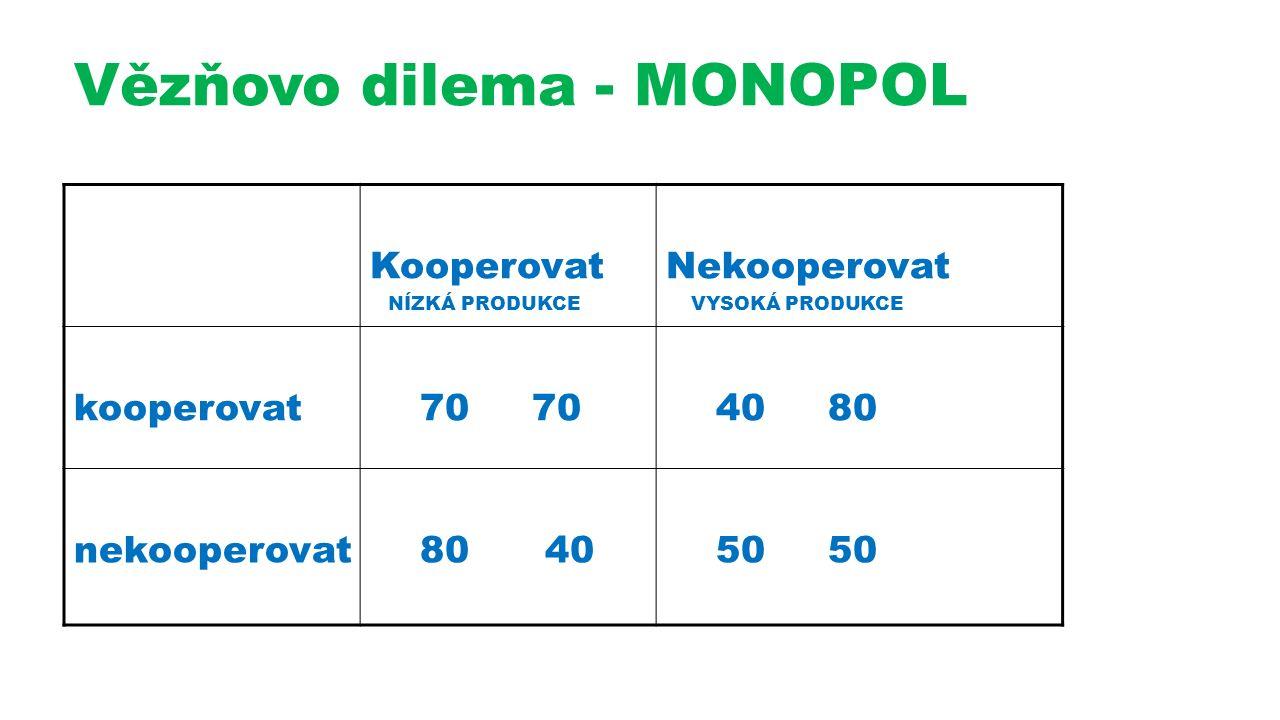 Vězňovo dilema - MONOPOL Kooperovat NÍZKÁ PRODUKCE Nekooperovat VYSOKÁ PRODUKCE kooperovat 70 70 40 80 nekooperovat 80 40 50 50