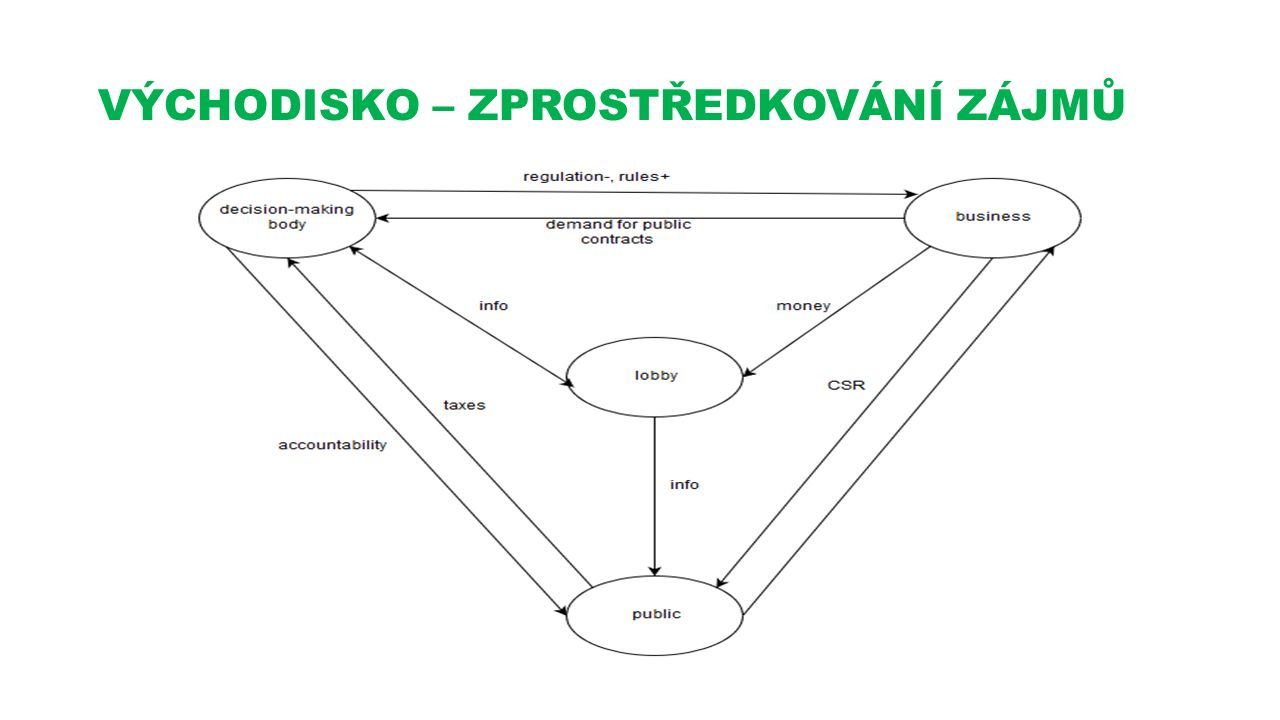 Lobování – definice Jakýkoliv pokus jedinců nebo zájmových skupin soukromého charakteru ovlivnit rozhodování vlády (Britská encyklopedie ) Lobbing je specializovaná a odborná reprezentace prostřednictvím široké škály prostředků, které v zásadě vylučují korupční výměnu služeb (Luigi Graziano 1998)