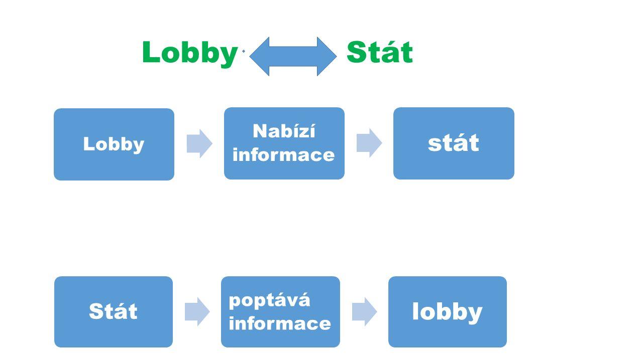 Lobby Stát Lobby Nabízí informace stát Stát poptává informace lobby