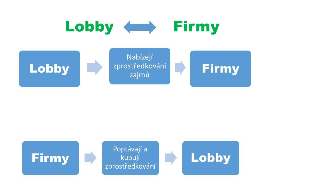 Lobby Firmy Lobby Nabízejí zprostředkování zájmů Firmy Poptávají a kupují zprostředkování Lobby