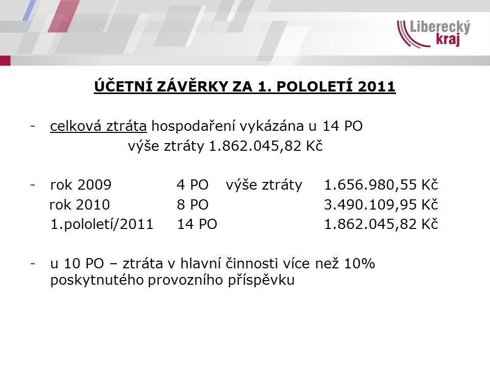 ÚČETNÍ ZÁVĚRKY ZA 1. POLOLETÍ 2011 -celková ztráta hospodaření vykázána u 14 PO výše ztráty 1.862.045,82 Kč -rok 20094 POvýše ztráty1.656.980,55 Kč ro