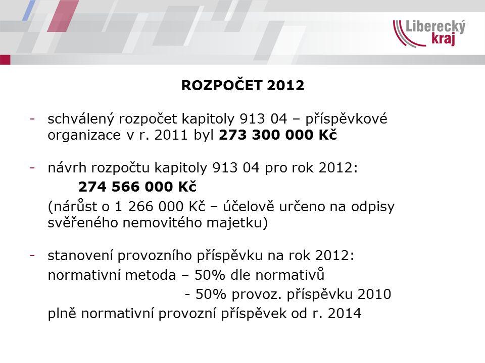 ROZPOČET 2012 -schválený rozpočet kapitoly 913 04 – příspěvkové organizace v r. 2011 byl 273 300 000 Kč -návrh rozpočtu kapitoly 913 04 pro rok 2012: