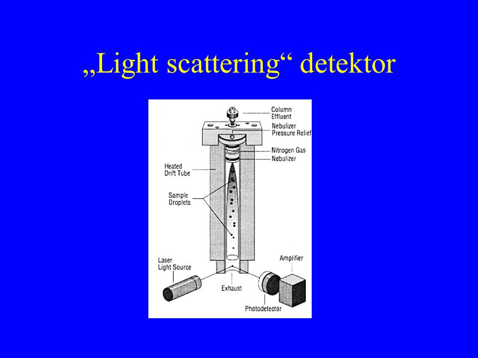 """""""Light scattering"""" detektor"""