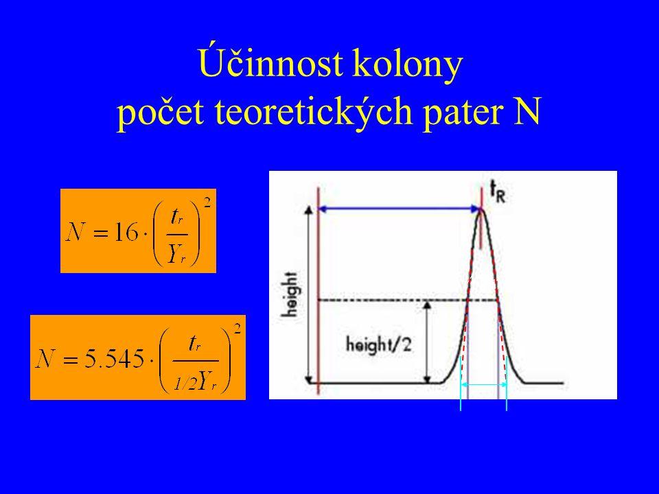Účinnost kolony počet teoretických pater N YrYr ½Yr