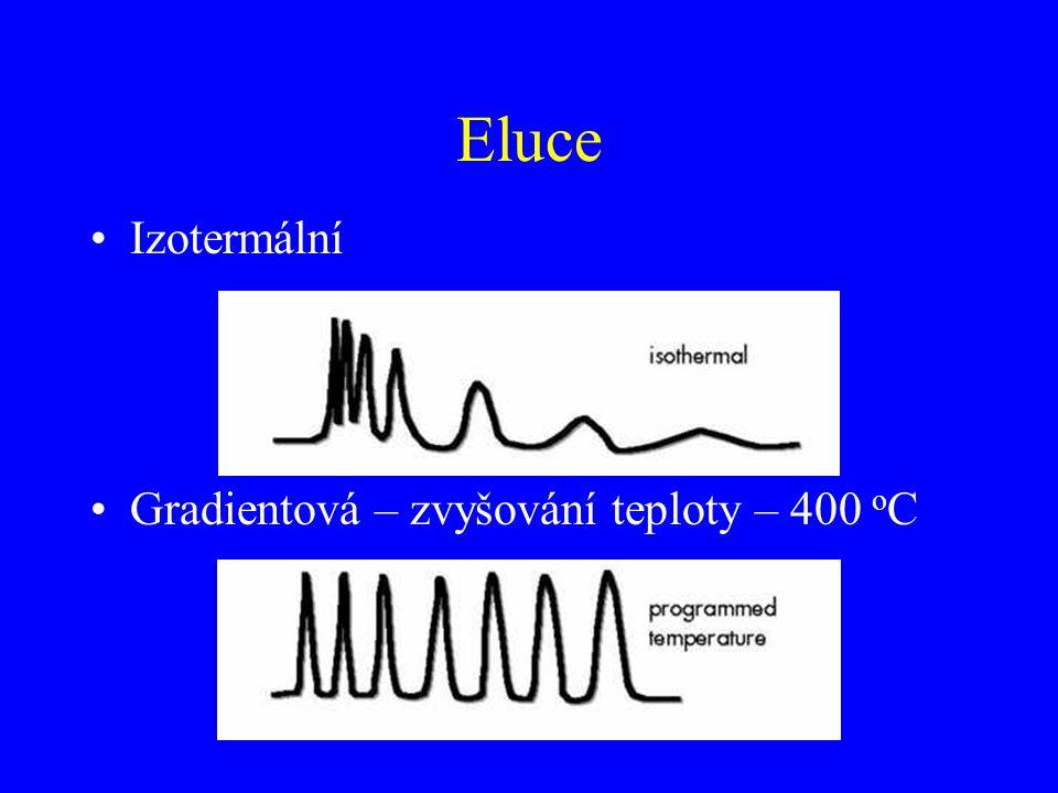 Izotermální Gradientová – zvyšování teploty – 400 o C Eluce