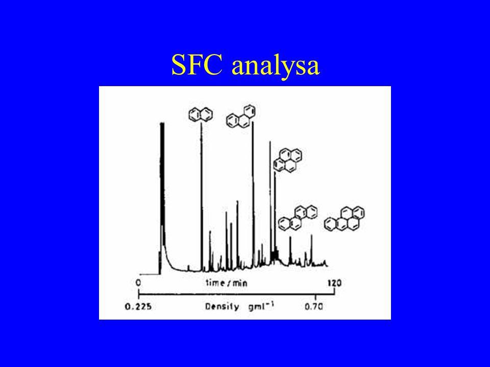 SFC analysa