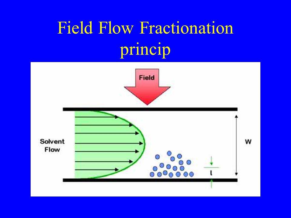 Field Flow Fractionation princip