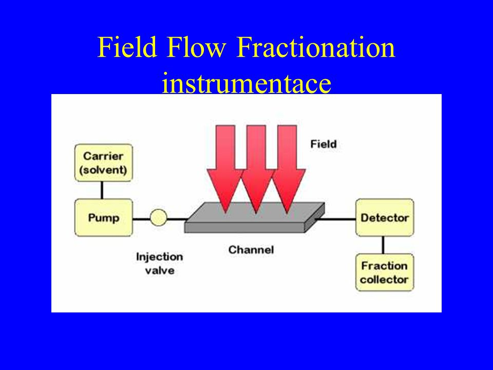 Field Flow Fractionation instrumentace