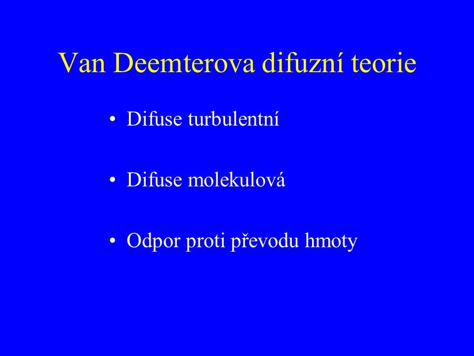 Van Deemterova difuzní teorie Difuse turbulentní Difuse molekulová Odpor proti převodu hmoty
