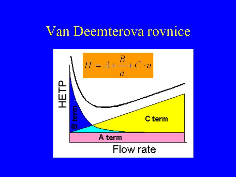 Van Deemterova rovnice u H optimum