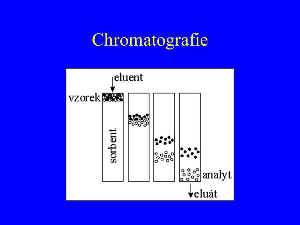 Reverzně fázová chromatografie Stacionární fáze – nepolární C 8, C 18 Mobilní fáze – polární – vodné roztoky pH  potlačit disociaci Eluce – snižováním polarity mobilní fáze ACN, MetOH,
