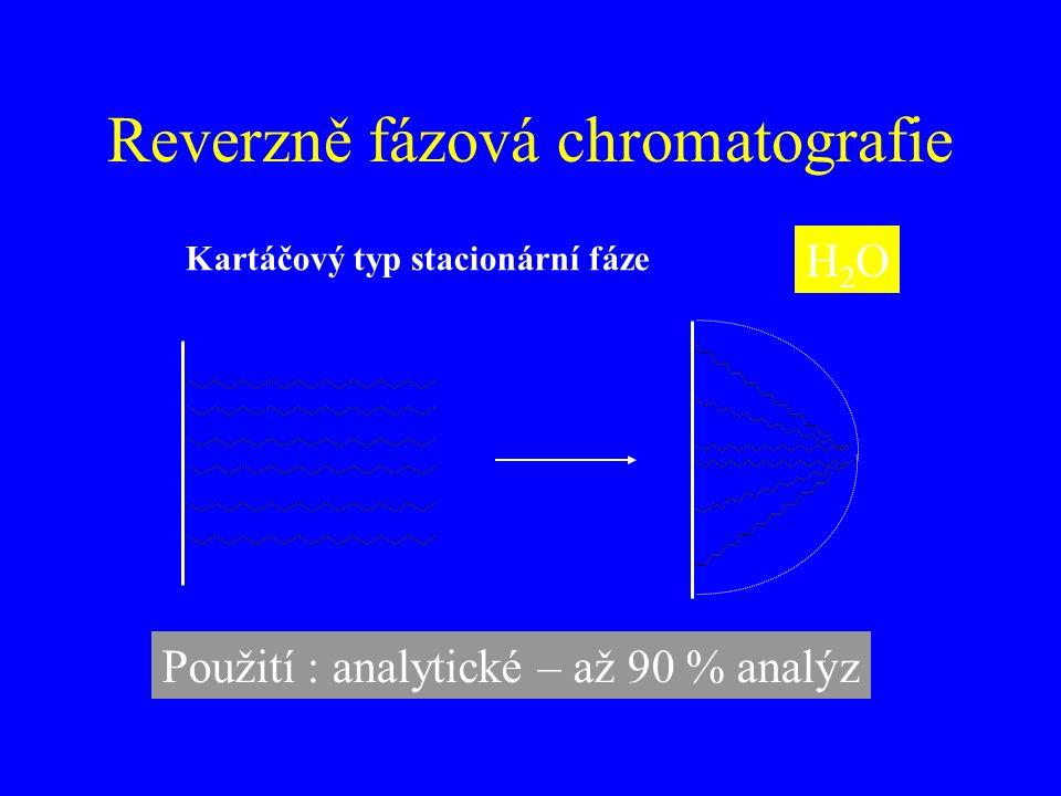 Reverzně fázová chromatografie H2OH2O Použití : analytické – až 90 % analýz Kartáčový typ stacionární fáze