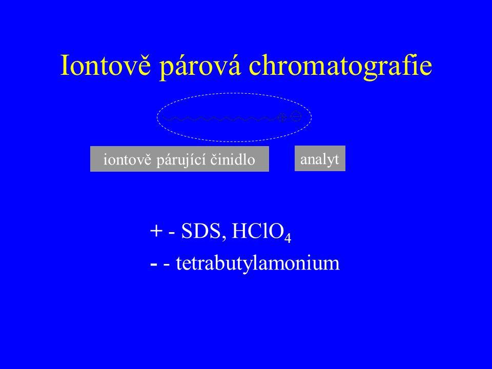 Iontově párová chromatografie analyt iontově párující činidlo + - SDS, HClO 4 - - tetrabutylamonium