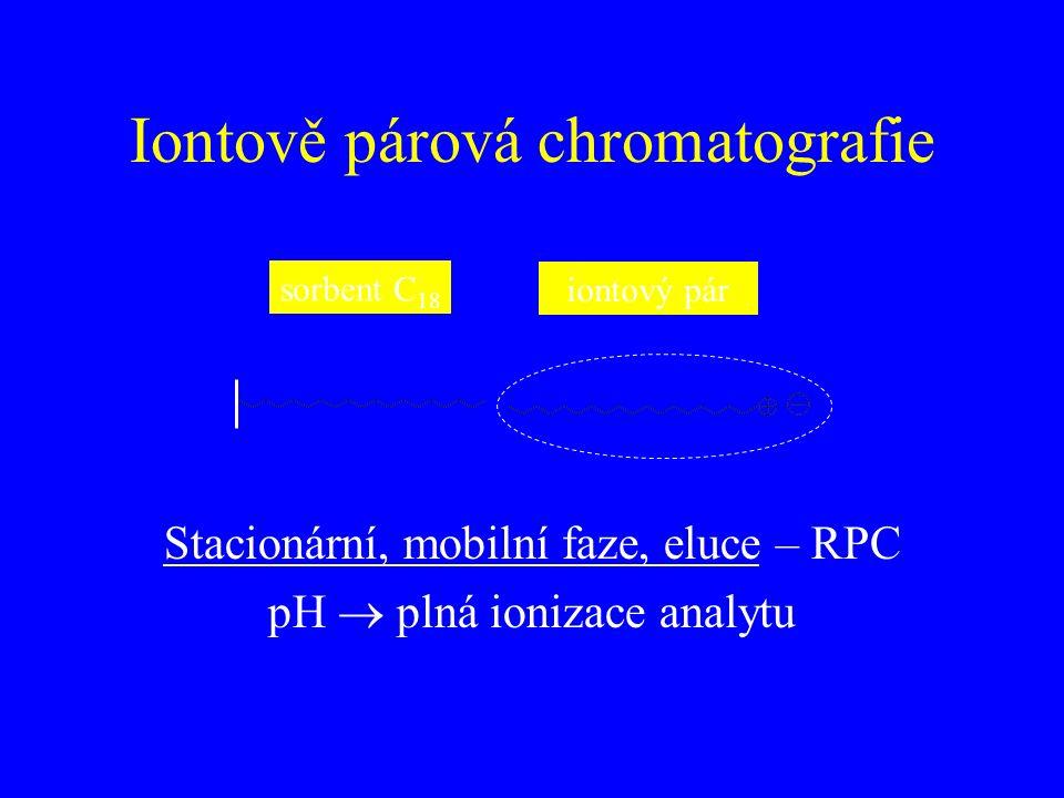 Iontově párová chromatografie sorbent C 18 iontový pár Stacionární, mobilní faze, eluce – RPC pH  plná ionizace analytu