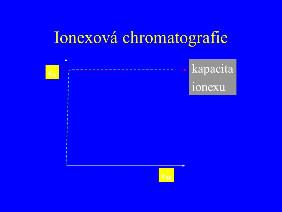 Ionexová chromatografie cScS cMcM kapacita ionexu