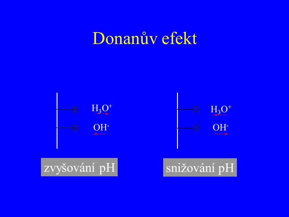 Donanův efekt OH - H3O+H3O+ H3O+H3O+ zvyšování pH snižování pH