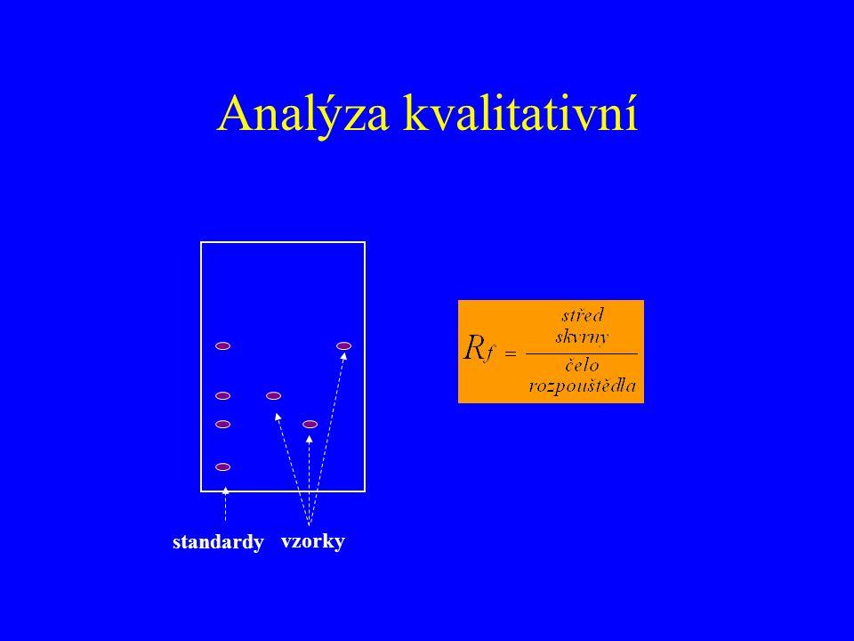 Analýza kvalitativní standardy vzorky