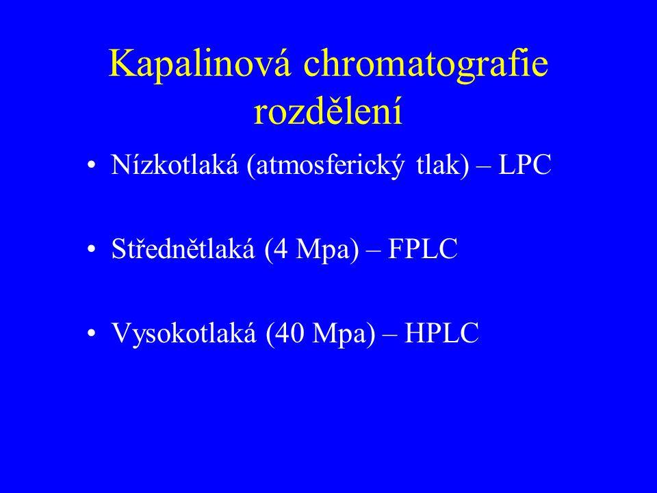 Kapalinová chromatografie rozdělení Nízkotlaká (atmosferický tlak) – LPC Střednětlaká (4 Mpa) – FPLC Vysokotlaká (40 Mpa) – HPLC