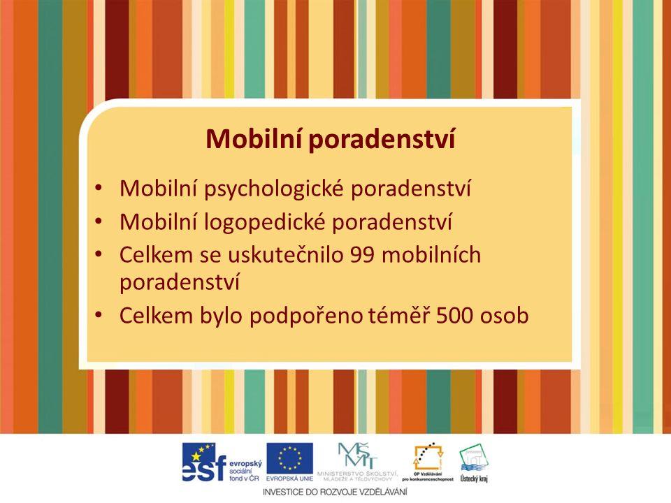 Mobilní poradenství Mobilní psychologické poradenství Mobilní logopedické poradenství Celkem se uskutečnilo 99 mobilních poradenství Celkem bylo podpořeno téměř 500 osob