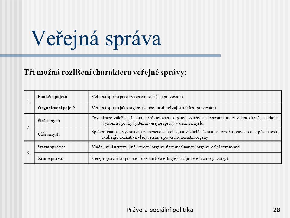 Právo a sociální politika28 Veřejná správa 1. Funkční pojetí:Veřejná správa jako výkon činnosti (tj. spravování) Organizační pojetí:Veřejná správa jak