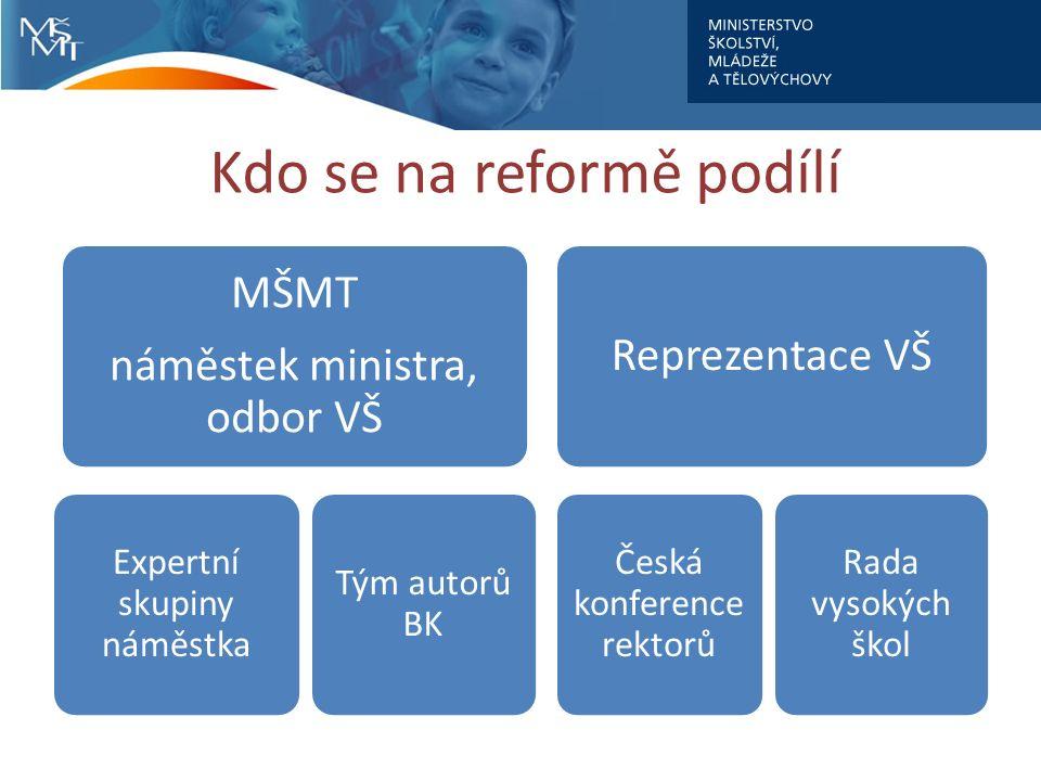 Kdo se na reformě podílí MŠMT náměstek ministra, odbor VŠ Expertní skupiny náměstka Tým autorů BK Reprezentace VŠ Česká konference rektorů Rada vysokých škol