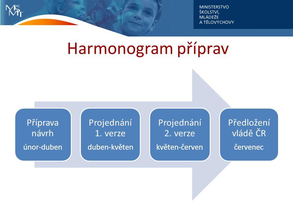 Harmonogram příprav Příprava návrh únor-duben Projednání 1.
