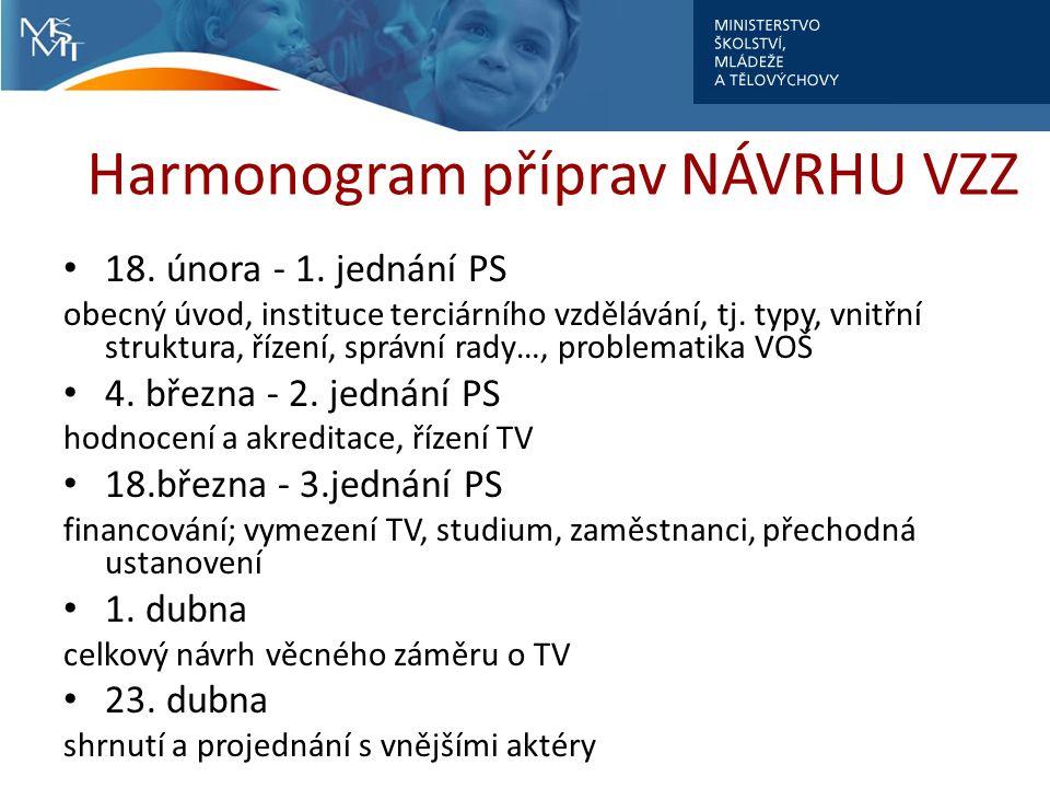 Harmonogram příprav NÁVRHU VZZ 18. února - 1.
