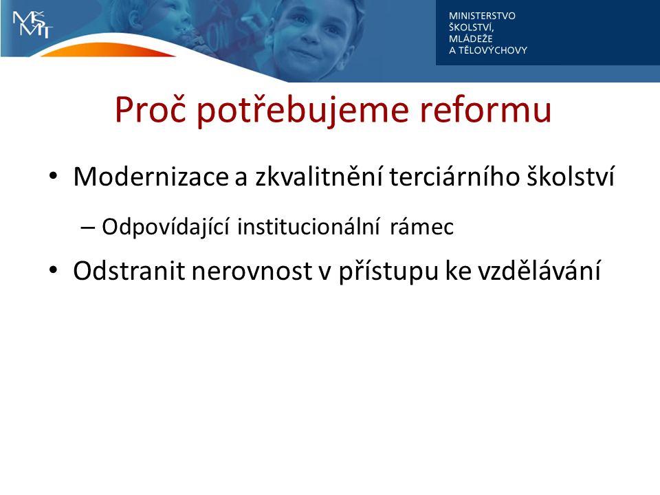 Proč potřebujeme reformu Modernizace a zkvalitnění terciárního školství – Odpovídající institucionální rámec Odstranit nerovnost v přístupu ke vzdělávání