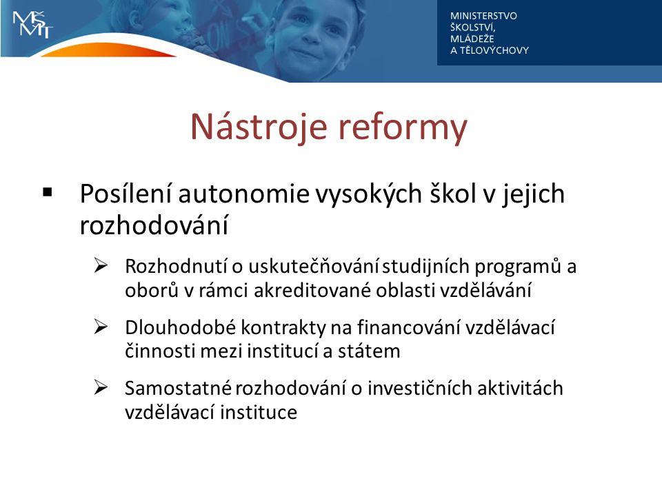 Nástroje reformy  Posílení autonomie vysokých škol v jejich rozhodování  Rozhodnutí o uskutečňování studijních programů a oborů v rámci akreditované oblasti vzdělávání  Dlouhodobé kontrakty na financování vzdělávací činnosti mezi institucí a státem  Samostatné rozhodování o investičních aktivitách vzdělávací instituce