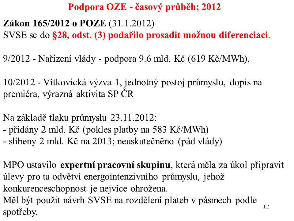 12 Podpora OZE - časový průběh; 2012 Zákon 165/2012 o POZE (31.1.2012) SVSE se do §28, odst. (3) podařilo prosadit možnou diferenciaci. 9/2012 - Naříz