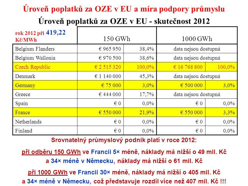 Úroveň poplatků za OZE v EU - skutečnost 2012 rok 2012 při 419,22 Kč/MWh 150 GWh1000 GWh Belgium Flanders€ 965 95038,4%data nejsou dostupná Belgium Wallonia€ 970 50038,6%data nejsou dostupná Czech Republic€ 2 515 320100,0%€ 16 768 800100,0% Denmark€ 1 140 00045,3%data nejsou dostupná Germany€ 75 0003,0%€ 500 0003,0% Greece€ 444 00017,7%data nejsou dostupná Spain€ 00,0%€ 00,0% France€ 550 00021,9%€ 550 0003,3% Netherlands€ 00,0%€ 00,0% Finland€ 00,0%€ 00,0% Srovnatelný průmyslový podnik platí v roce 2012: při odběru 150 GWh ve Francii 5× méně, náklady má nižší o 49 mil.