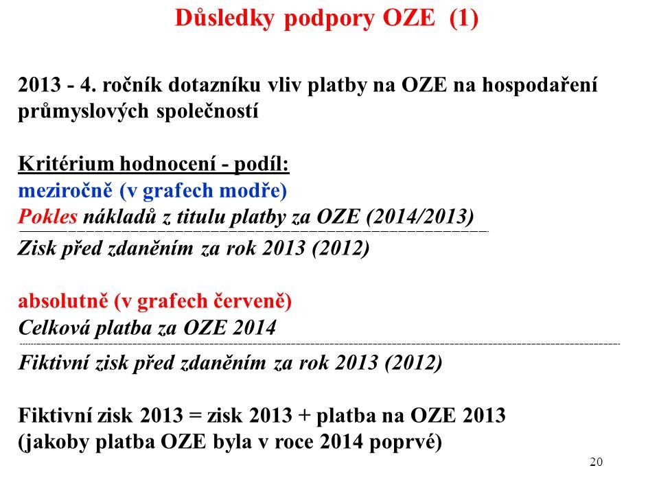 20 Důsledky podpory OZE (1) 2013 - 4. ročník dotazníku vliv platby na OZE na hospodaření průmyslových společností Kritérium hodnocení - podíl: meziroč